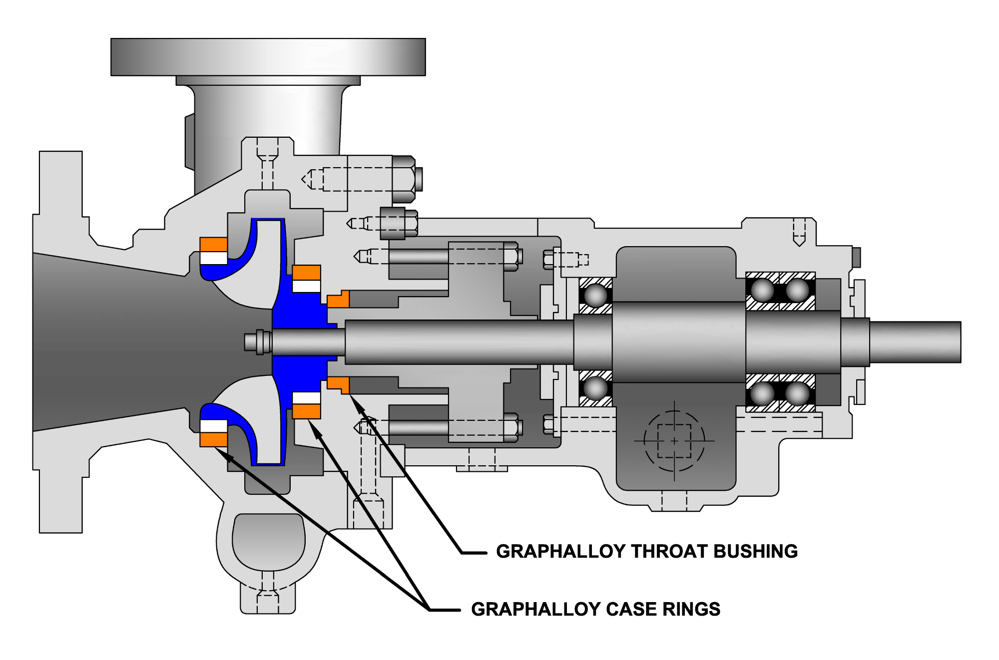Pump with self lubricating GRAPHALLOY throat bushings