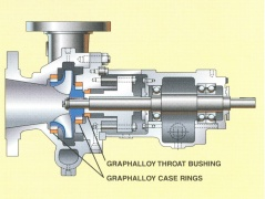 Pump with GRAPHALLOY throat bushings
