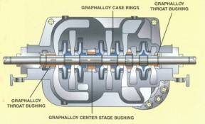 GRAPHALLOY bushings for horizontal pumps